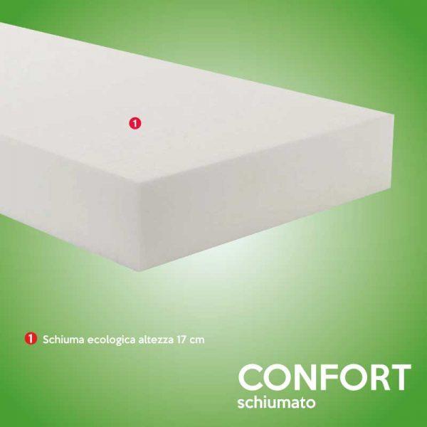 materasso schiumato confort interno